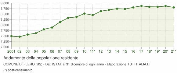 Andamento popolazione Comune di Flero (BS)