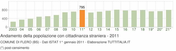 Grafico andamento popolazione stranieri Comune di Flero (BS)