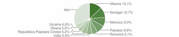 Grafico cittadinanza stranieri - Flero 2008
