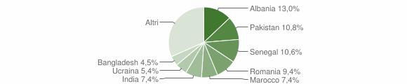 Grafico cittadinanza stranieri - Flero 2010