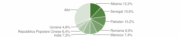 Grafico cittadinanza stranieri - Flero 2011