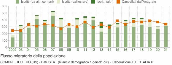 Flussi migratori della popolazione Comune di Flero (BS)
