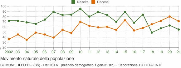 Grafico movimento naturale della popolazione Comune di Flero (BS)