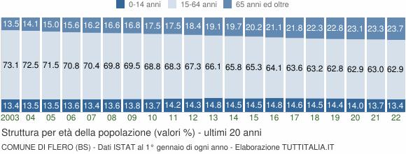 Grafico struttura della popolazione Comune di Flero (BS)