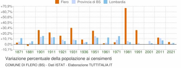 Grafico variazione percentuale della popolazione Comune di Flero (BS)