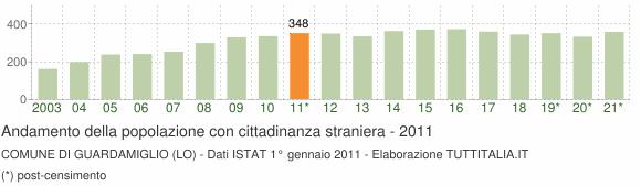 Grafico andamento popolazione stranieri Comune di Guardamiglio (LO)