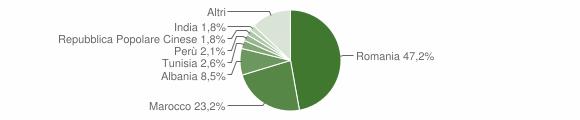 Grafico cittadinanza stranieri - Guardamiglio 2018