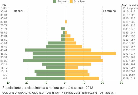 Grafico cittadini stranieri - Guardamiglio 2012