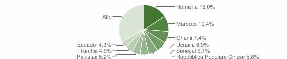 Grafico cittadinanza stranieri - Lurate Caccivio 2019