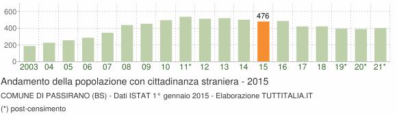 Grafico andamento popolazione stranieri Comune di Passirano (BS)