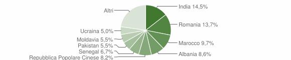Grafico cittadinanza stranieri - Passirano 2015