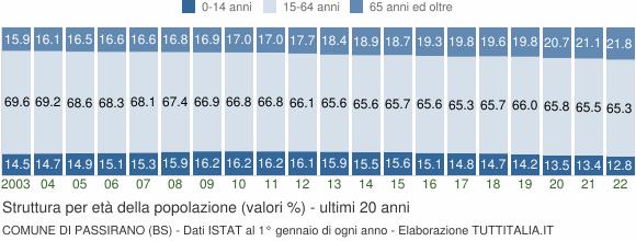 Grafico struttura della popolazione Comune di Passirano (BS)