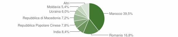 Grafico cittadinanza stranieri - Serravalle a Po 2018