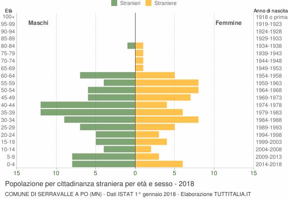 Grafico cittadini stranieri - Serravalle a Po 2018