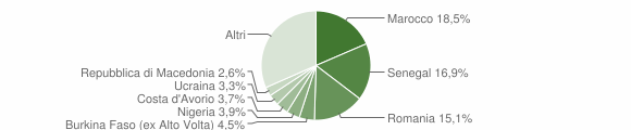 Grafico cittadinanza stranieri - Brembate di Sopra 2019