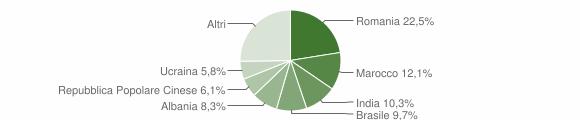 Grafico cittadinanza stranieri - Curtatone 2019