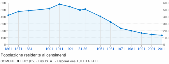 Grafico andamento storico popolazione Comune di Lirio (PV)