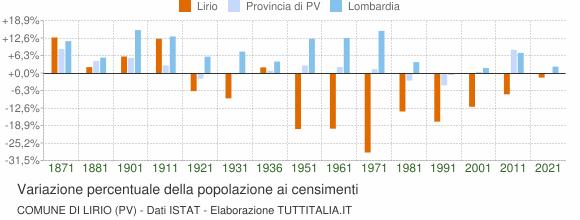 Grafico variazione percentuale della popolazione Comune di Lirio (PV)
