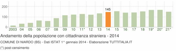 Grafico andamento popolazione stranieri Comune di Niardo (BS)