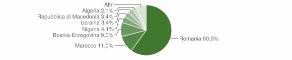Grafico cittadinanza stranieri - Niardo 2014