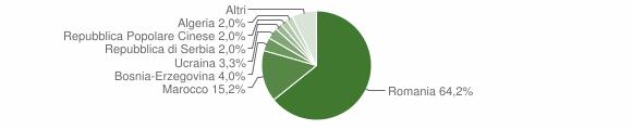 Grafico cittadinanza stranieri - Niardo 2018