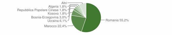 Grafico cittadinanza stranieri - Niardo 2019