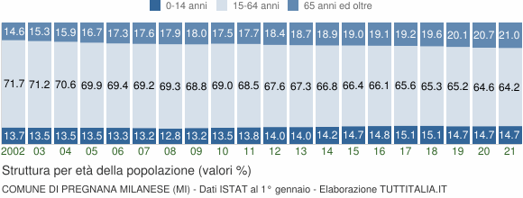 Grafico struttura della popolazione Comune di Pregnana Milanese (MI)