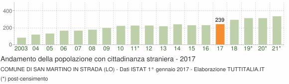 Grafico andamento popolazione stranieri Comune di San Martino in Strada (LO)