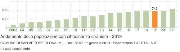 Grafico andamento popolazione stranieri Comune di San Vittore Olona (MI)