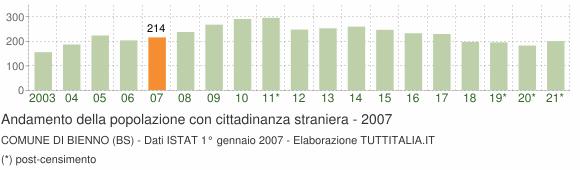 Grafico andamento popolazione stranieri Comune di Bienno (BS)