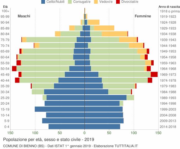 Grafico Popolazione per età, sesso e stato civile Comune di Bienno (BS)