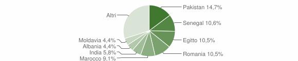 Grafico cittadinanza stranieri - Castegnato 2019