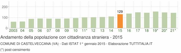 Grafico andamento popolazione stranieri Comune di Castelveccana (VA)