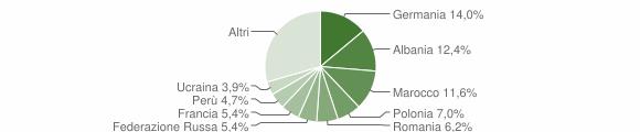 Grafico cittadinanza stranieri - Castelveccana 2015