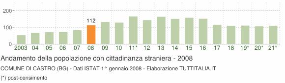 Grafico andamento popolazione stranieri Comune di Castro (BG)