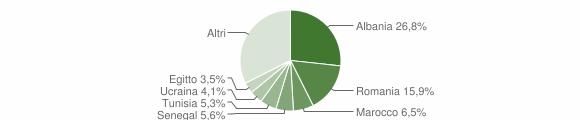 Grafico cittadinanza stranieri - Dairago 2019