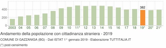 Grafico andamento popolazione stranieri Comune di Gazzaniga (BG)