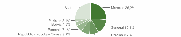 Grafico cittadinanza stranieri - Gazzaniga 2019