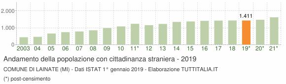 Grafico andamento popolazione stranieri Comune di Lainate (MI)