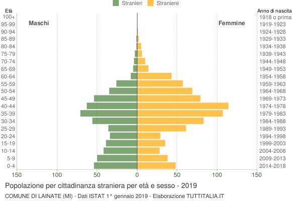 Grafico cittadini stranieri - Lainate 2019