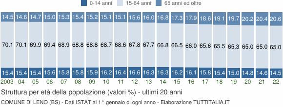 Grafico struttura della popolazione Comune di Leno (BS)