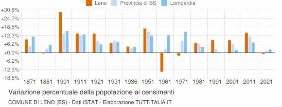Grafico variazione percentuale della popolazione Comune di Leno (BS)