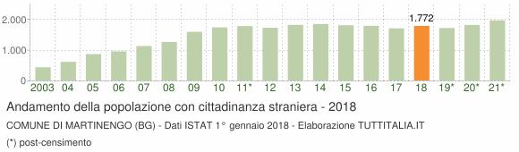 Grafico andamento popolazione stranieri Comune di Martinengo (BG)
