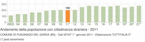 Grafico andamento popolazione stranieri Comune di Puegnago del Garda (BS)