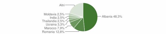 Grafico cittadinanza stranieri - Puegnago del Garda 2019