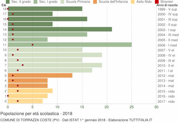 Grafico Popolazione in età scolastica - Torrazza Coste 2018