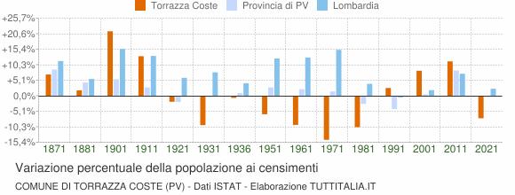 Grafico variazione percentuale della popolazione Comune di Torrazza Coste (PV)