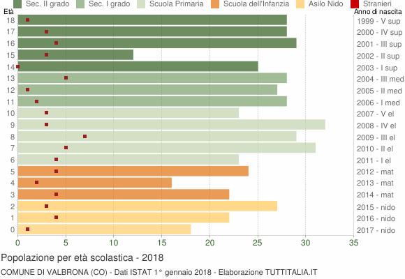 Grafico Popolazione in età scolastica - Valbrona 2018