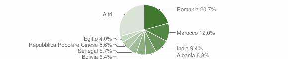 Grafico cittadinanza stranieri - Zanica 2019