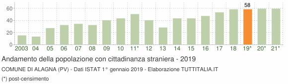 Grafico andamento popolazione stranieri Comune di Alagna (PV)